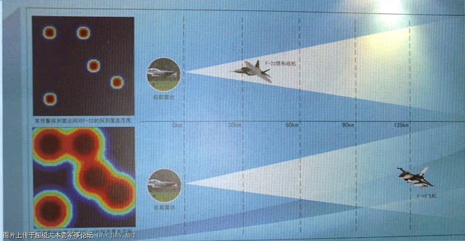 JF-17 F-22 F-16 detection range